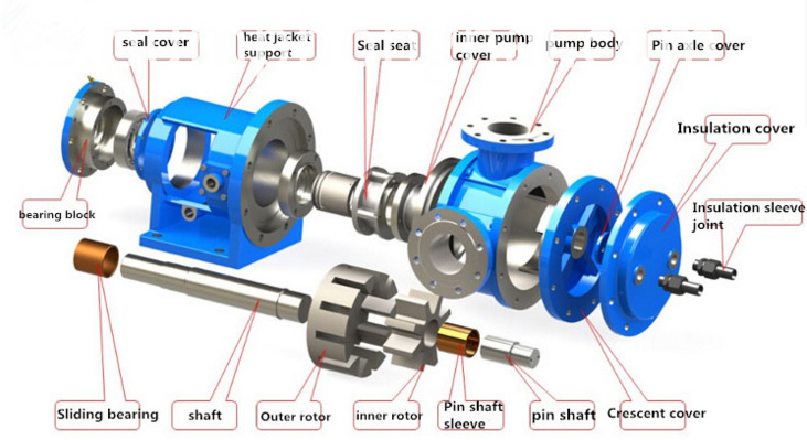 NYP grease transfer internal gear rotor pump