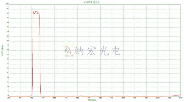 Detector Bandpass Glass Filter for Wireless Radar