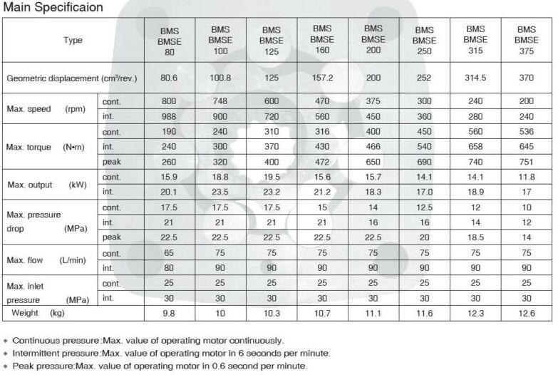 Transportation Motor Danfoss/Eaton/White/M+S Orbit Motor