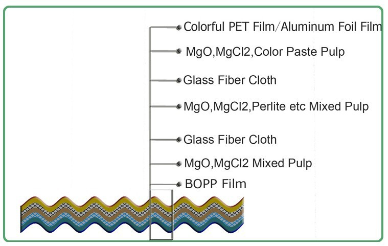 MGO Polycarbonate Roofing