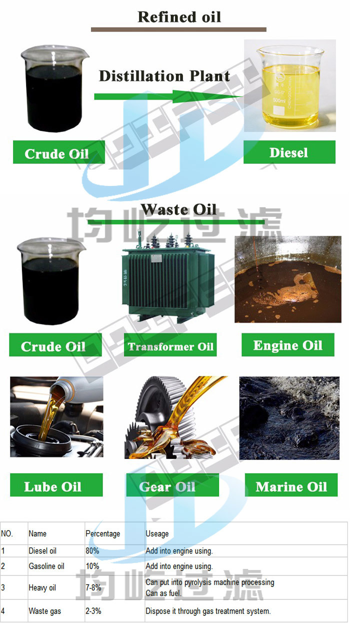 Continuous Automatic Diesel Purification System