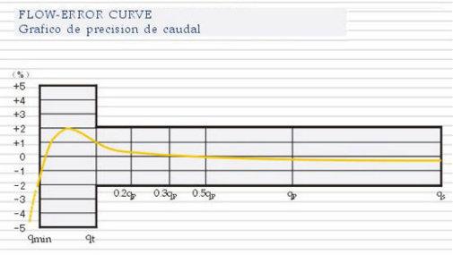Volumetric Pistion Water Meter (1/2