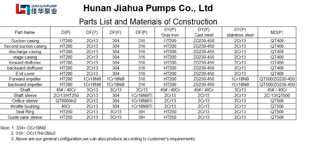 Sea Water Delivery Multistage Turbine Pump