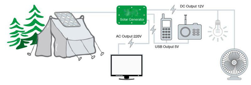 100W IP65 Solar Products Portable Home Solar Power System