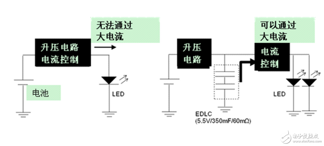 MOSFETs with a withstand voltage of 600V are relatively cheap. Many people think that the input voltage of LED lamps is generally 220V, so the withstand voltage of 600V is enough, but in many cases the circuit voltage will reach 340V. In some cases, the 600V MOSFET is easily broken down. Influencing the life of LED lamps, in fact, the choice of 600V MOSFET may save some cost but the cost of the entire board, so do not choose 600V withstand voltage MOSFET, it is best to use MOSFET withstand voltage over 700V.