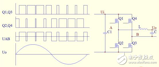 what is the principle of sine wave inverter  sine wave