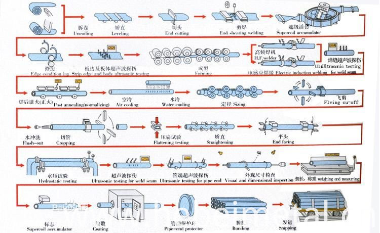 production processing for galvanized steel pipe