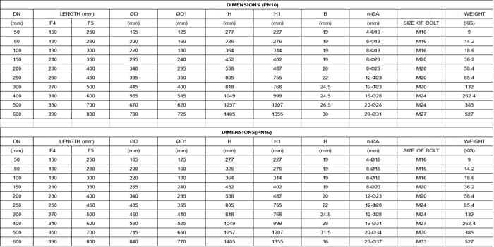 DIN gate valve list