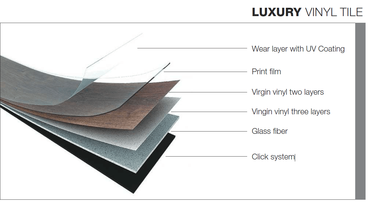 structure of LVT flooring