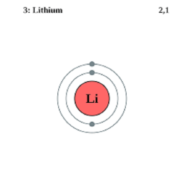 what lithium ion batteries are made of
