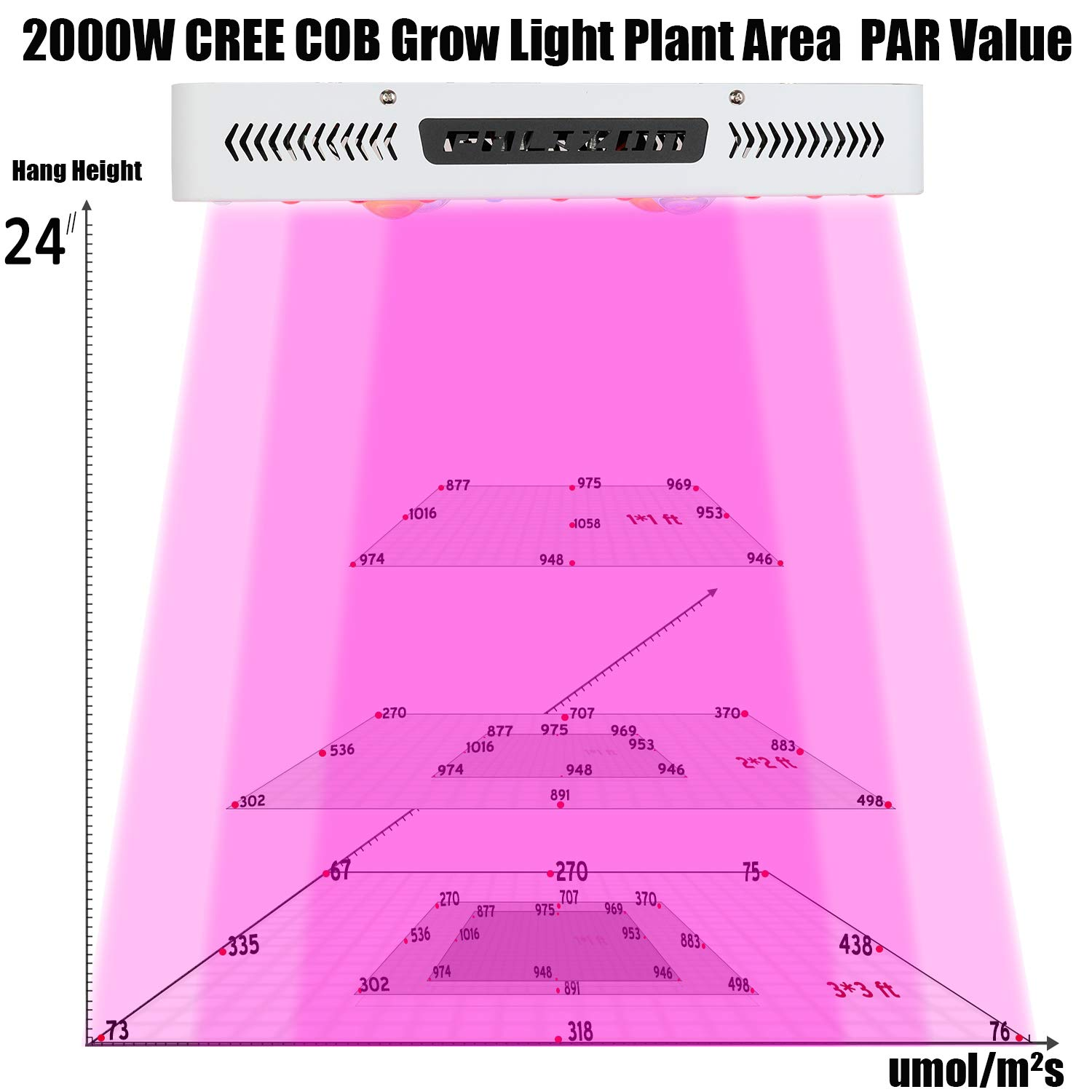 2000W LED Grow Light