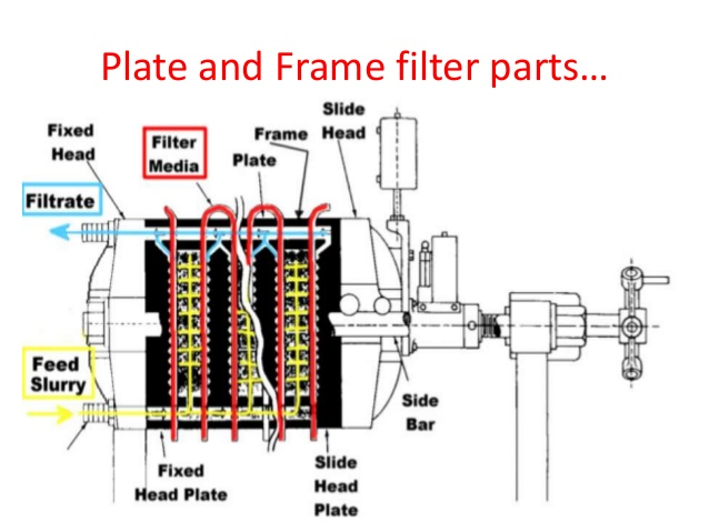 plat and frame filter press