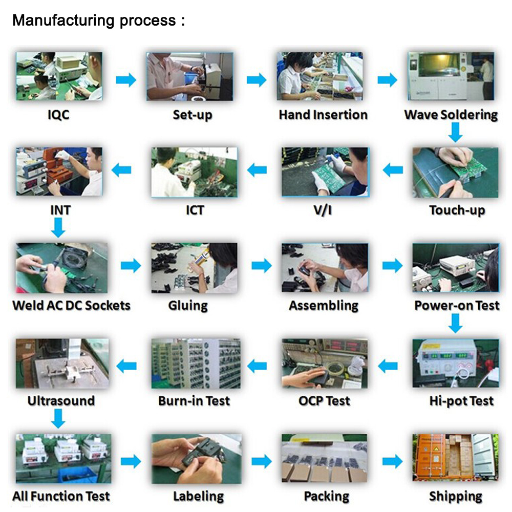 Manufacturing process -