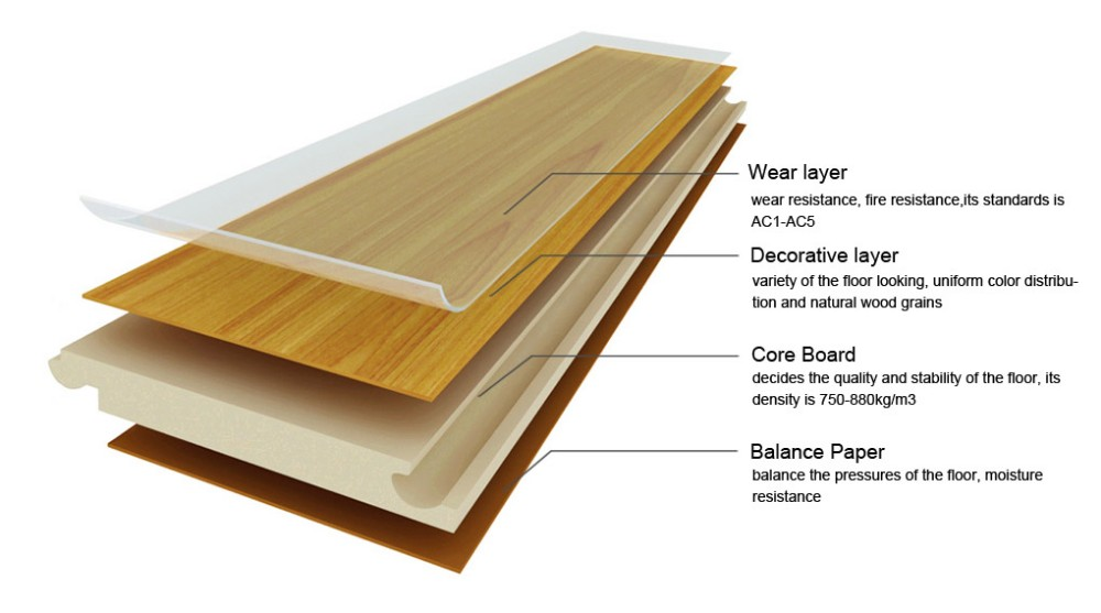 laminate flooring descrip