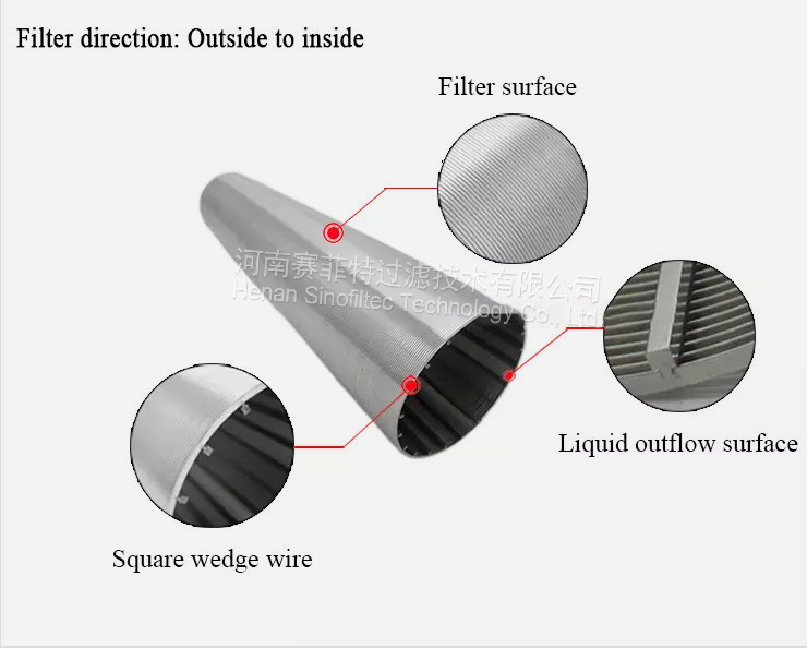 Wedge Wire Screen filter element