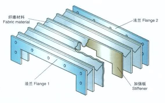 Structure of common Flexible accordion shield
