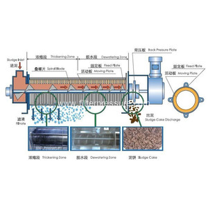 Automatic Food Plant Wastewater Treatment Filter Press