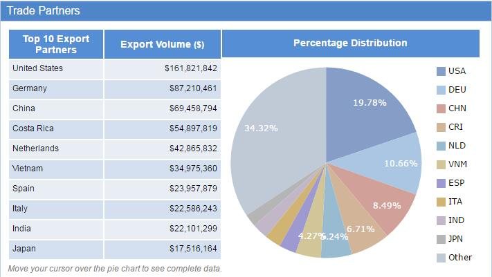 Panama export data