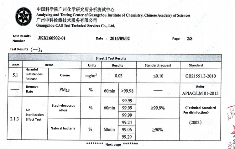 Test Report Pm2 5 Bacteria