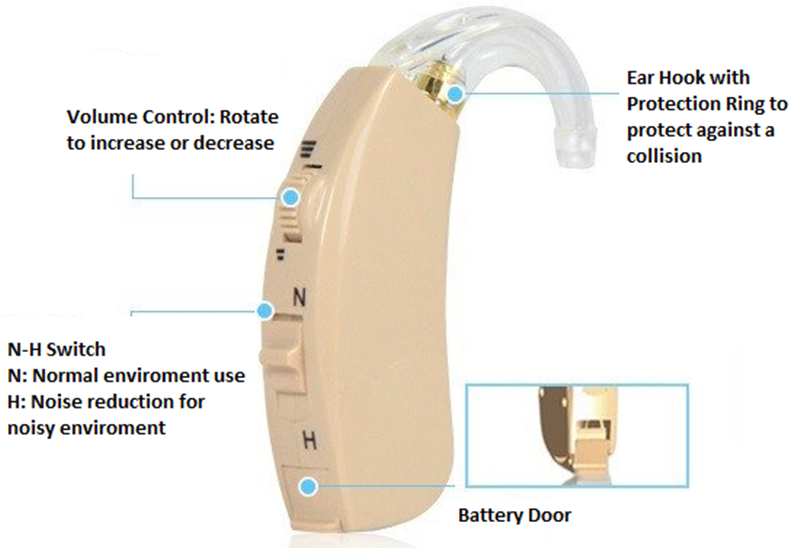 High Precision Hearing Aids