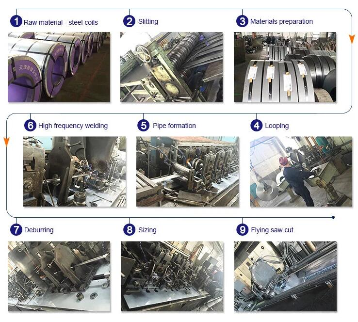 Product Process of Welded Steel Pipe