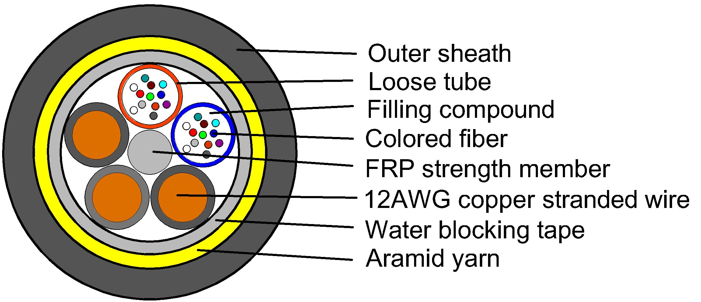 hybrid loose tube fiber cable