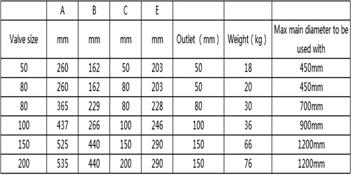 air valve list