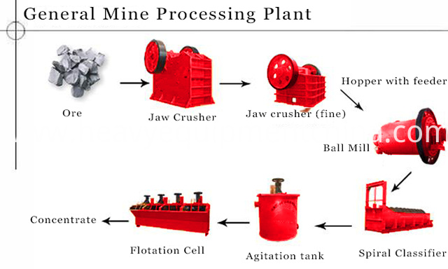 Graphite Beneficiation Processing Plant