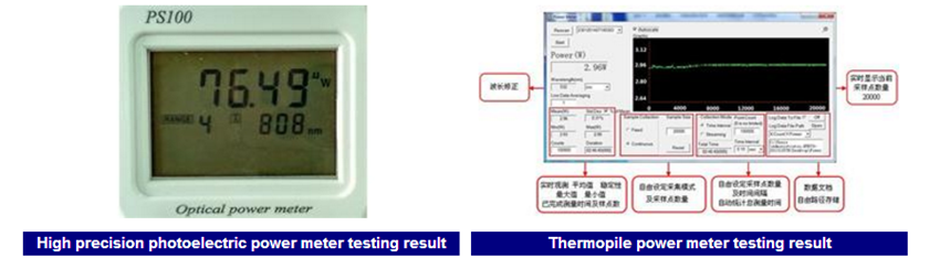 Examples of Testing Results of laser power meter