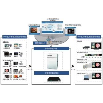 Surgical Video Teaching system