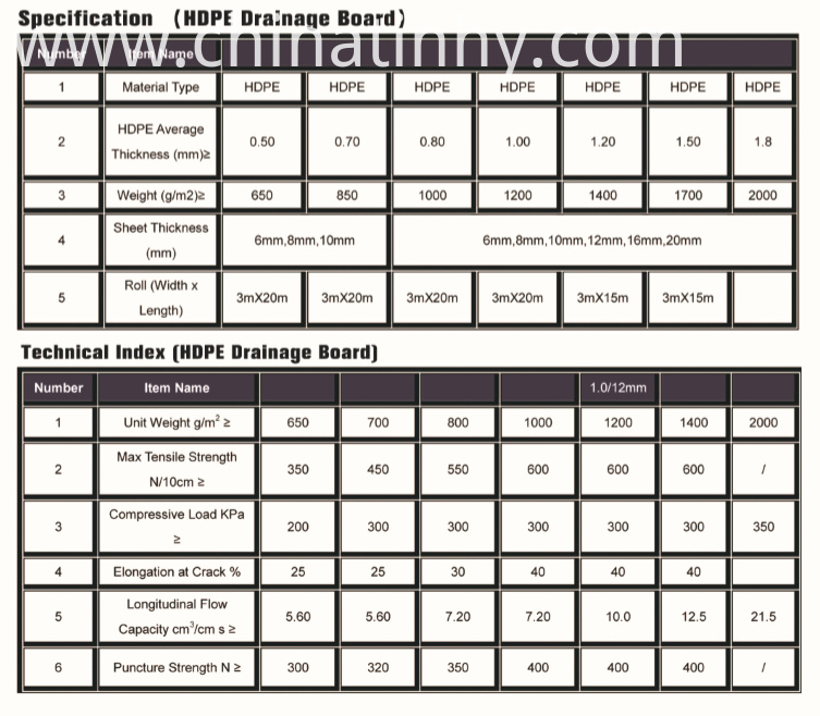 drainage board parameters