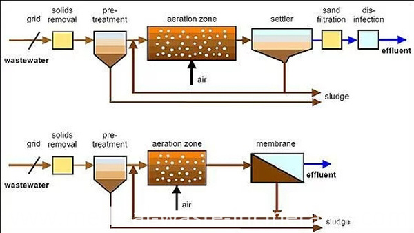 Biological System for Wastewater Treatment