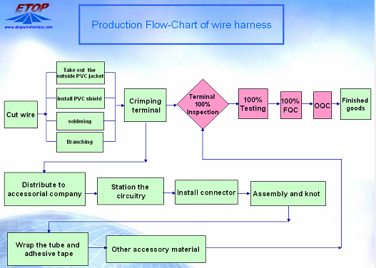 wire assemblies flow chart