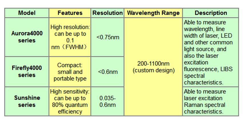 China Fiber Optic Spectrometer,Ocean Optics Spectrometer