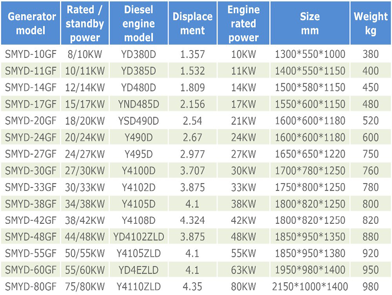Genset Specifications