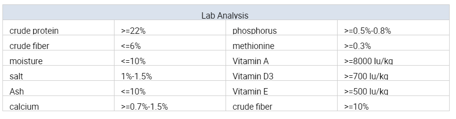 lab analysis