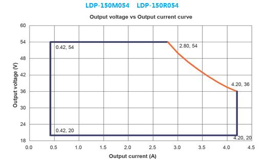 LDP-150X054 Ooutput Voltage VS Output Current