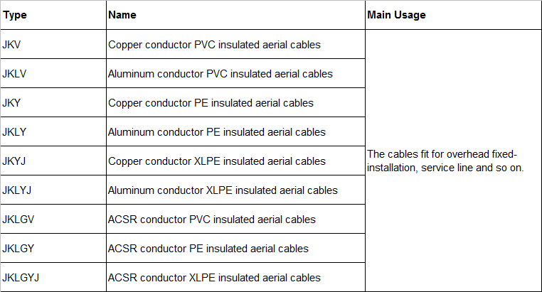 Type of cables