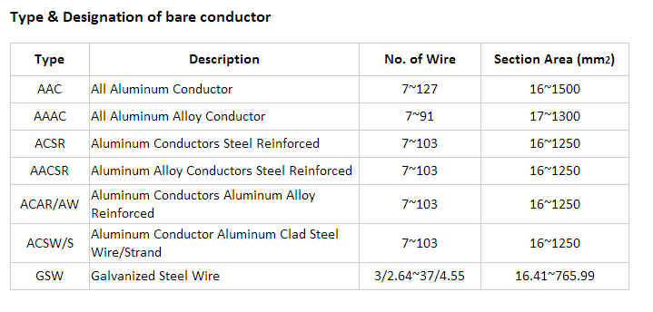 ACSR SPECIFICATION TABLE