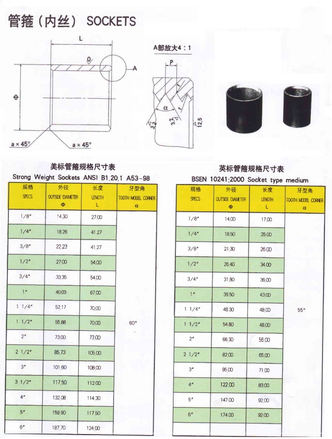 Technical Data Steel Sockets