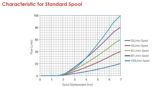 Characteristic for Standard Spool