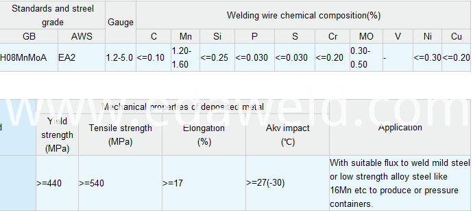 Alloy Steel Submerged Arc Welding Wires H08MnMoA EA2