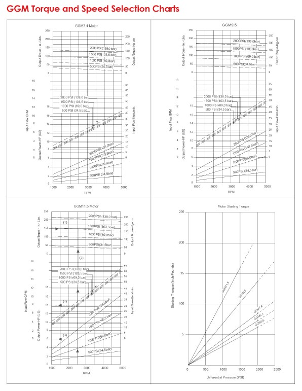 GGM Torque and Speed Selection Charts