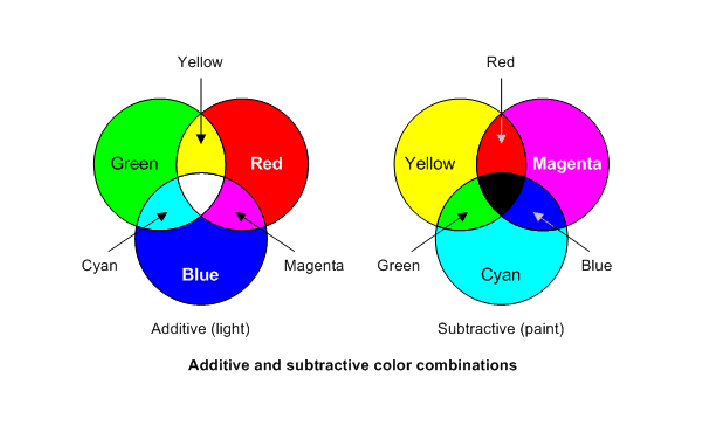primary colors of LED Light
