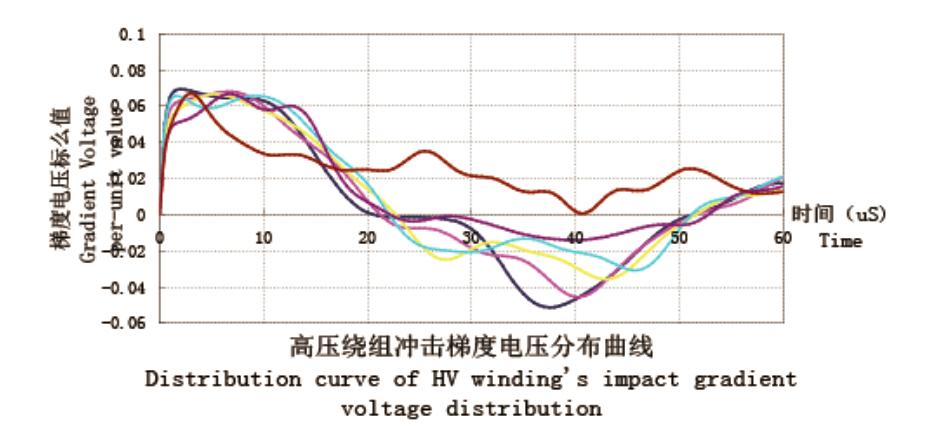 120MVA 132kV 3-phase 2-winding Power Transformer with OCTC China