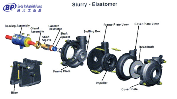 slurry pump elastomer parts