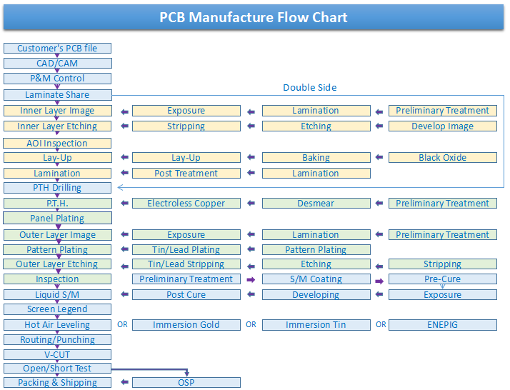 pcb manufacture flow chart | JHY PCB