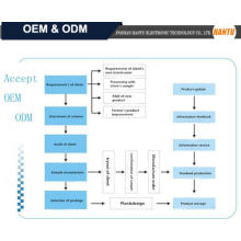 What is ODM & OEM