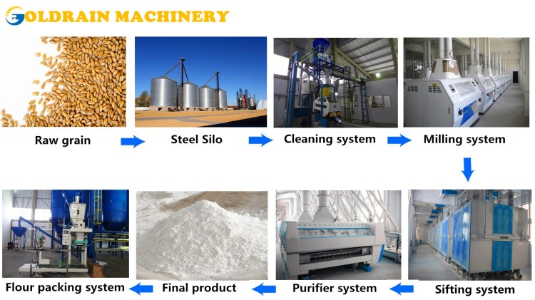 Flour Mill China Manufacturer