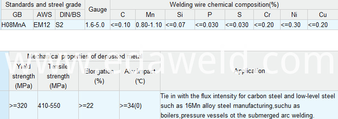Carbon Steel Submerged Arc Welding Wire H08MnA(EM12)